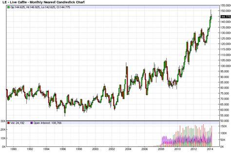 trading weeks meat prices  hog wild