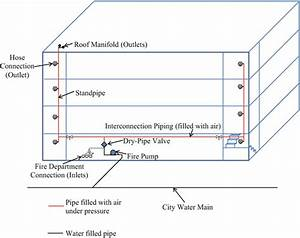 Types And Classes Of Standpipe Systems