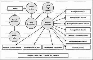 Art Gallery Management System Uml Diagram