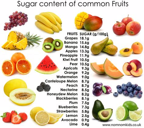 fruit  weight loss     eat health