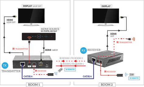 Hdcl Hdmi Over Single Cat Extender Looping Out Edid