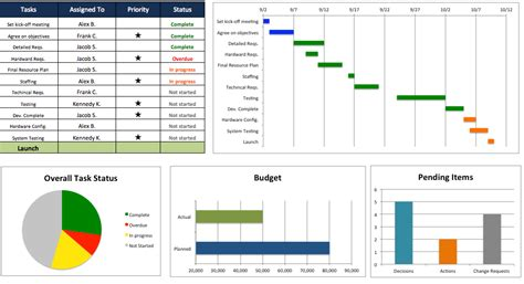 project dashboard template free excel project management templates