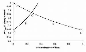 Calculated results from the Furnas equation. The solid ...