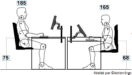 hauteur de bureau de travail bureau ergonomique sur mesure