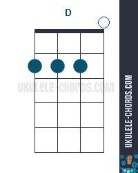 ukulele chord