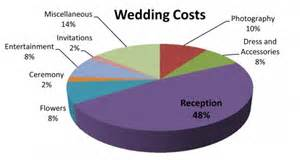 wedding cake costs 5 money wedding traditions and how they came to be
