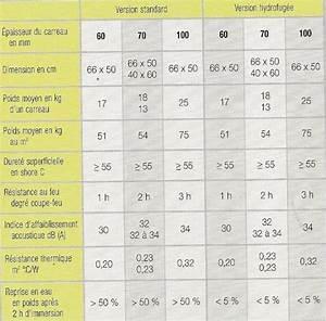 carrelage page 10 sur 10 infos sur le carrelage With epaisseur carreau de platre