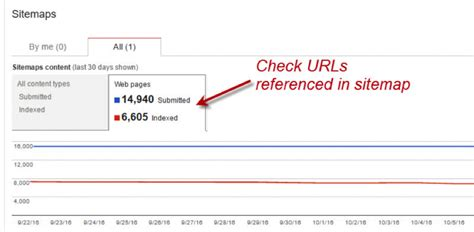 How To Conduct A Quickfire Technical Seo Audit  State Of