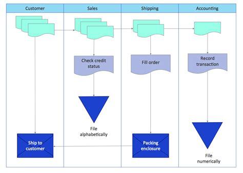 Warehouse Flow Diagram, Warehouse, Free Engine Image For User Manual Download Flow Chart Sugar Production For The Of Tiger Nut Flour Planning And Control Contoh Flowchart Sistem Produksi Penjualan Sederhana Pengertian Menurut Krismiaji Beserta Penjelasan Gelatin Process