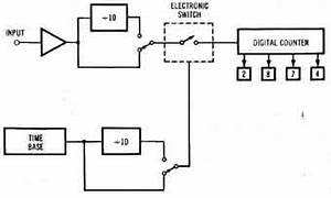 miscellaneous electronic instruments With frequency counter timer operation
