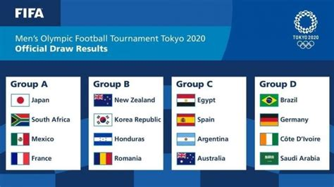 History early coverage 1964 summer olympics. Tokyo 2020 Olympics Football Schedule, Fixtures, Groups ...