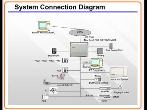 Tes Installation Initial Setting Part