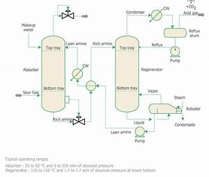 Chemical Engineering  U2014 Amine Treating Unit Schematic Diagram
