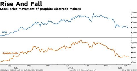 worry  graphite electrode makers