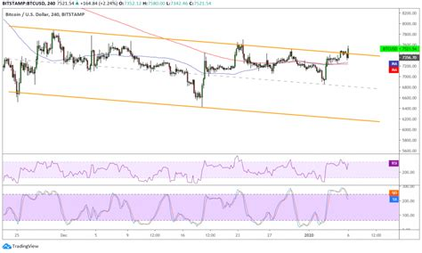 Show technical chart show simple chart. Bitcoin Price Analysis: BTC/USD Upside Channel Breakout » BitcoinerX