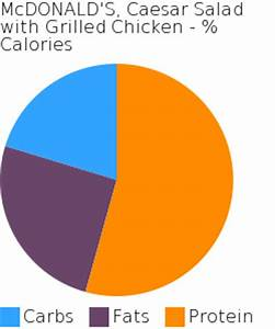 Mcdonalds Nutrition Chart Carbs Mcdonald 39 S Caesar Salad With Grilled Chicken Bodbot