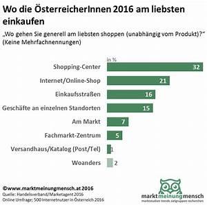 Gartendeko Online Shop österreich : marktmeinungmensch studien einkaufsverhalten der ~ Articles-book.com Haus und Dekorationen