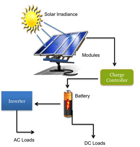 how do solar lights work how does solar energy work for you in your home household