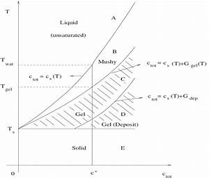 Phase Diagram Of Wax