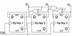 Verilog - What Is The Set In D Ff