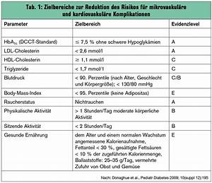 Bmi Kindern Berechnen Perzentile : sp tkomplikationen bei kindern und jugendlichen mit typ 1 diabetes universum innere medizin ~ Themetempest.com Abrechnung