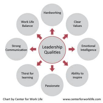 leadership qualities chart leadership qualities