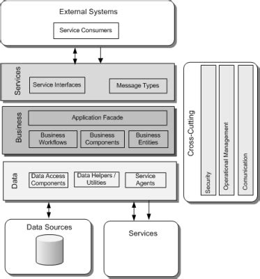 Application Architecture Visios Now Available  Jd Meier