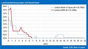 Auswirkungen Einer Deflation : was deutschen banken in einem japan szenario bevorsteht ~ Lizthompson.info Haus und Dekorationen