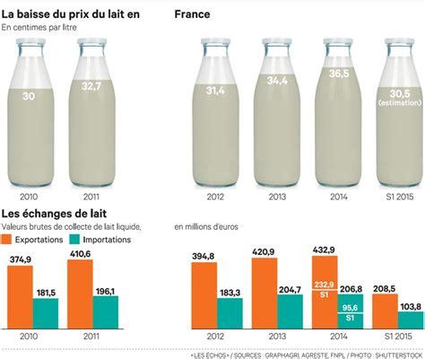 bongrain siege social la hausse du prix du lait tarde à être actée chez les