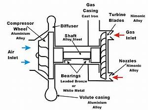 Turbocharging Principles and Constuction