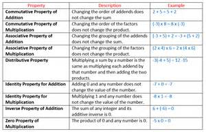 properties of numbers worksheet properties of integers solutions exles