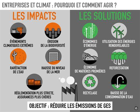 les entreprises au changement climatique