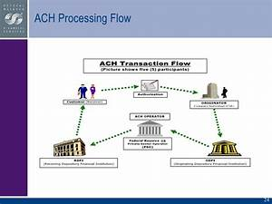 Nacha  Faster Ach Processing Payments