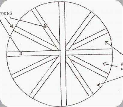 Rug Wheel Wagon Rugs Weaving Fiber Arts