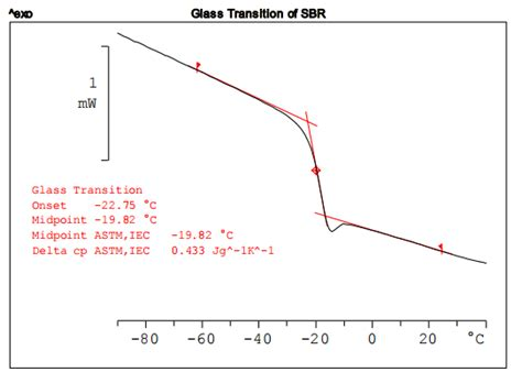 Measurement of the Glass Transition Temperature with DSC ...