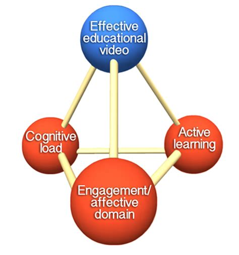 How To Choose Effective Educational Video For Teaching