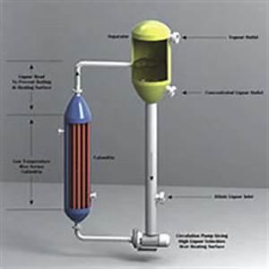 Process Equipment,Pune Maharashtra - India