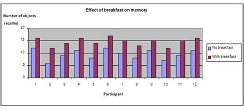 Can Breakfast Boost Your Iq?