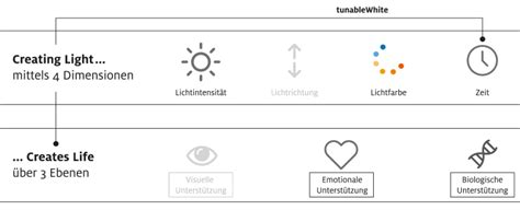 Bausteine Fuer Das Lichtmanagement by Tunablewhite Als Baustein Active Light Zumtobel