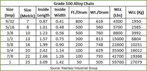 Grade 100 & Grade 80 Alloy Chain