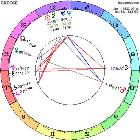 Greece Horoscope · Greece Natal Chart · Mundane Astrology