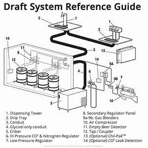 How To Configure A Draft Beer System