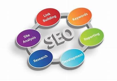 Seo Engine Optimization Services Al Benefits Service