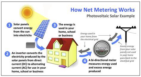 renewables net metering consumers power