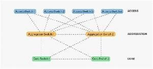 Access Datum Berechnen : wann sie eine leaf spine topologie im data center brauchen ~ Themetempest.com Abrechnung