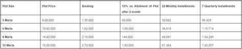 Property development business plan