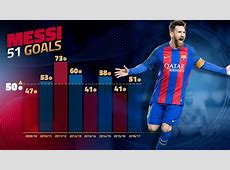 Lionel Messi reaches 50goal plateau in a single season