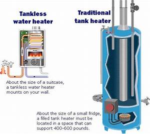 Buyer U0026 39 S Guide  Tankless Water Heaters    Compactappliance Com