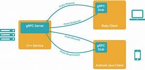 Grpc Framework By Google  Tutorial
