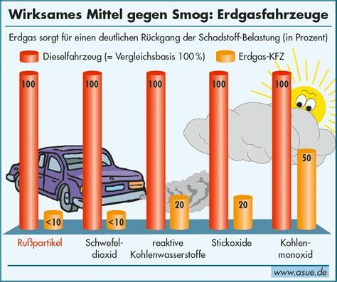 sauberere luft  der innenstadt neue pkw antriebstechnik